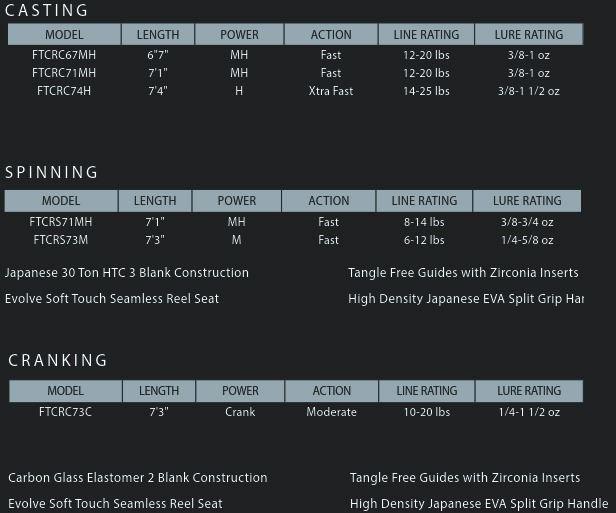 "13-A3FATECHROMEC-67MH (6.7"" Medium Heavy Fast (3/8 - 1 oz) - )"