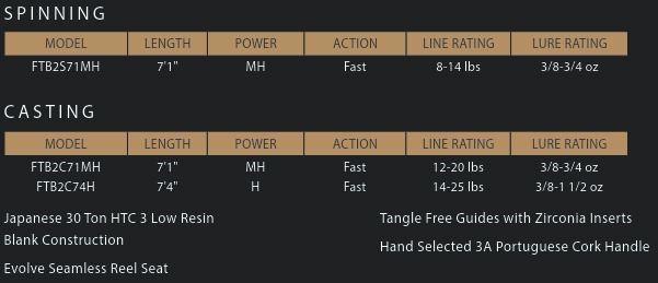 "13-FATEBLACKG2C-71MH (7.1"" Medium Heavy Fast (3/8 - 3/4oz) - )"